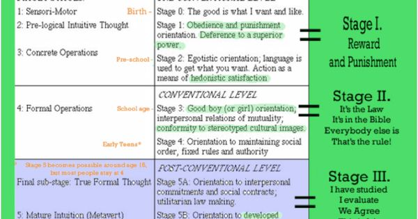 essays in moral development kohlberg Kohlberg's stages of moral development are based on abraham maslow's hierarchy of needs in his theory of human motivation as a child grows up, her motivations change from physical (most.