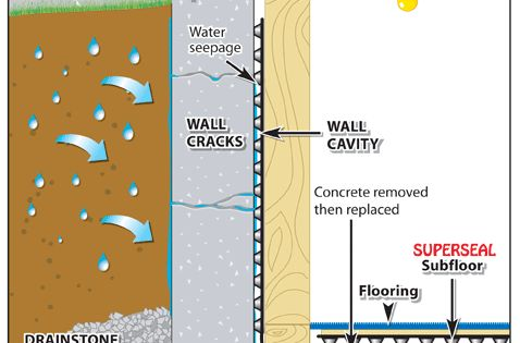 How an interior french drain works click to download pdf for House drainage system pdf