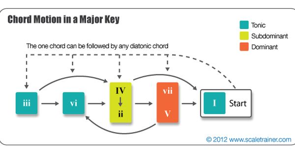 how to write a bridge chords key