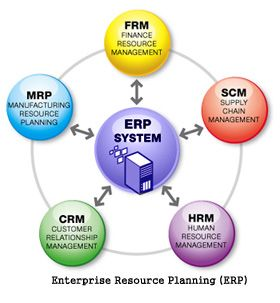We App Star Is A Leading Software Development Company Provides Erp Management Software Can Improv Management Information Systems Business Management Degree Crm