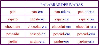 Palabras Derivadas Jpg 400 181 Palabras Claves De Matemáticas Palabras Actividades De Letras