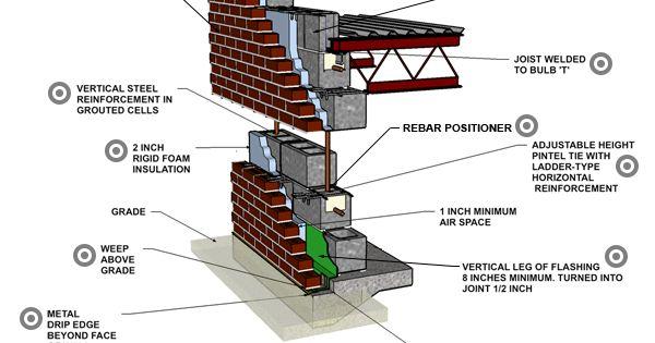 Brick Veneer Reinforced Concrete Block Brick Veneer Reinforced Concrete Concrete Block Walls