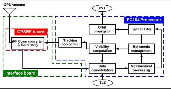 block diagram of the gps receiver | elprocus | pinterest | the o, Wiring block