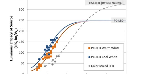 Shown Are Led Package Efficacy Projections For Commercial Products As With Many Disruptive Innovations The Color Mixed Led Arc Led Color Mixing How To Plan