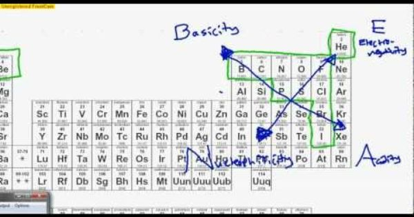 Organic Chemistry Periodic Table Trick: BEAN, Basicity ... Chemistry Reference Sheet