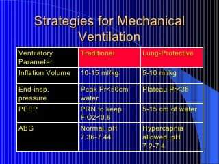 Mechanical Ventilation Mechanical Ventilation Ventilation Respiratory Care