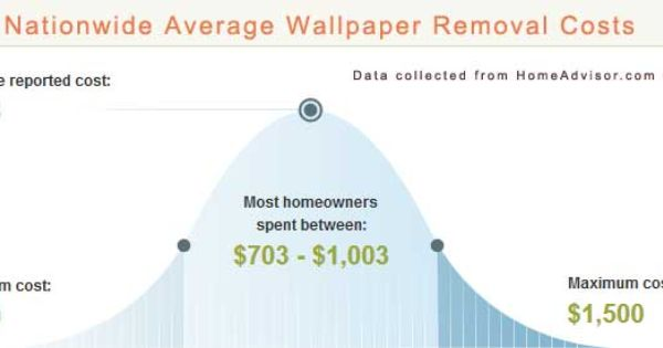 Wallpaper Professionally Removed Deck Building Cost Septic System Installation Building A Deck