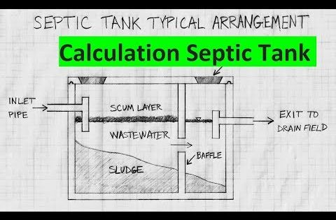 In This Article We Will Explain How To Determine The Required Size Of A Septic Tank The Typical Residential Septic In 2020 Septic Tank Septic Tank Size Septic System