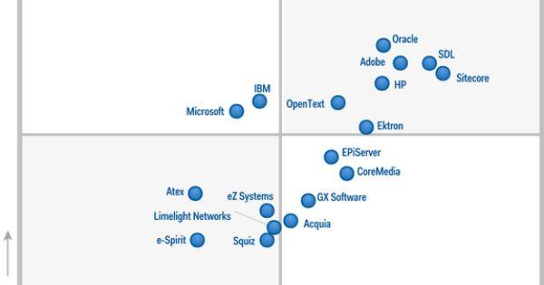 magic quadrant for web content management gartner 2012