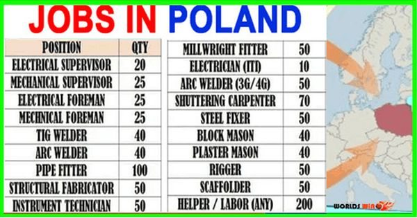 Latest Jobs In Poland Apply Now In 2021 Welder Jobs Job How To Apply
