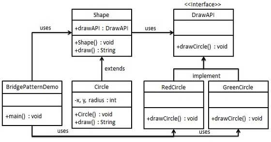 Design Patterns Bridge Pattern Bridge Pattern Pattern Design