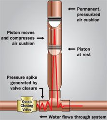 What Is Water Hammer And How To Prevent