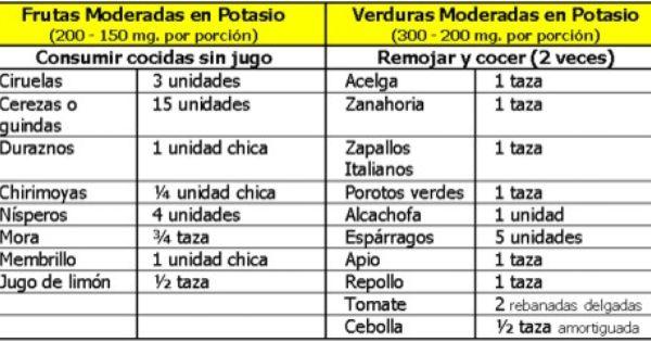 Cantidades de potasio en los alimentos buscar con google diet minerals and vitamins - Alimentos en potasio ...