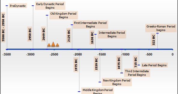 ancient egypt timeline history timeline and history