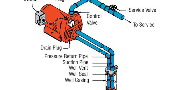 How Does A 2 Pipe Water Well Pump Work Diagram Yahoo
