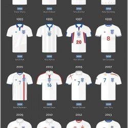 A Visual History Of The England Kit England Kit England Football Team England Football