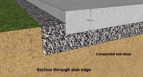 How Thick Does A Concrete Foundation Slab Need To Be For A Shed Concrete Base For Shed Shed Base Building A Shed Base