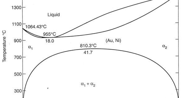 au-ni phase diagram