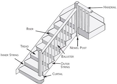 Anantomy Of A Staircase Http Www Homebuilding Co Uk Stairs Staircase Architecture New Staircase