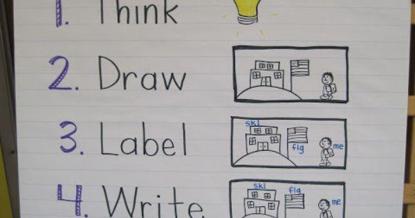 kindergarten anchor charts | Writing anchor chart for Kindergarten | Writing Ideas