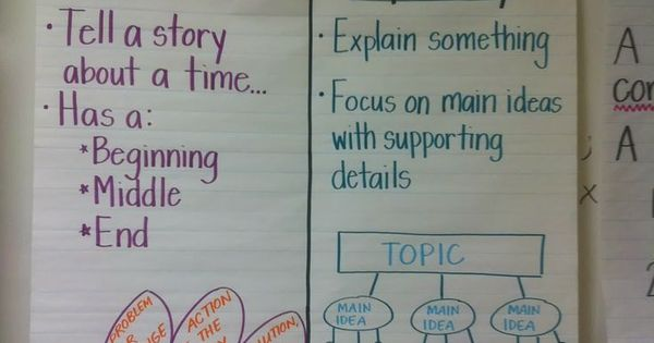 Expository essay vs narrative