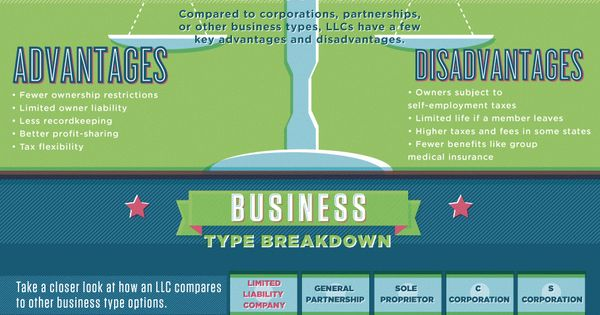 LLC: The Limited Liability Company, or LLC, has in recent years become the most popular legal structure for small businesses wishing to incorporate. The exact requirements vary slightly from state to state, but setting up an LLC is a relatively simple process that can usually be done in an hour or less, depending on the complexity of your organizational structure.