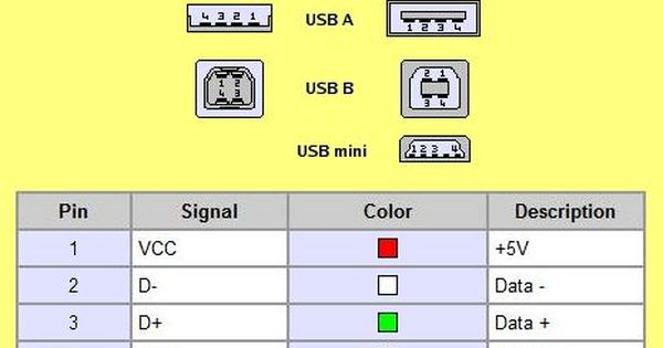 Require Wiring Diagram For A Usb Mouse Usb Cable Usb Usb Microphone