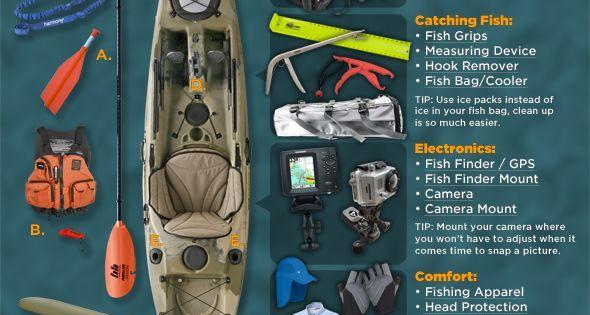 Ack kayak fishing gear guide a visual presentation iowa for Kayak fishing gear list