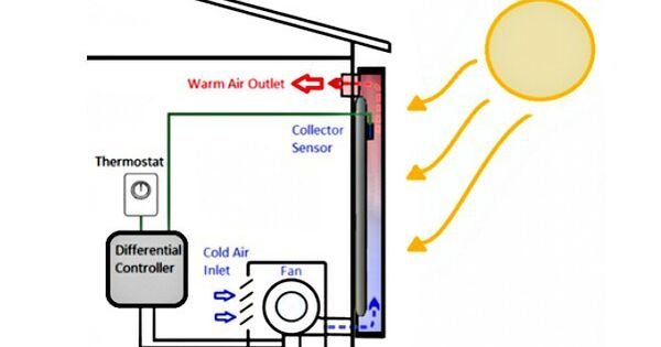 Solar Heating And Cooling Your Home Business With Images