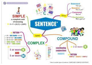 Mind Maps Grammar Best Mind Map Mind Map Learn English Grammar