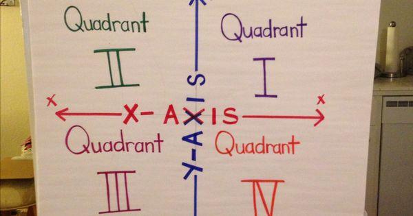 7th Grade Math Classroom Decorations ~ Coordinate plane anchor chart charts pinterest