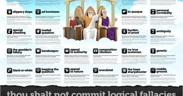 Free Printable Logical Fallacy Poster | Teacher ...