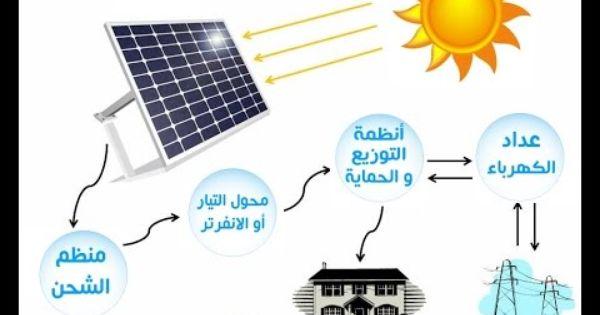 الطاقة الشمسية في السعودية من شركة يوكتوماكس Youtube Smart Home Movie Posters