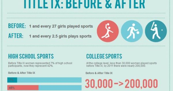 women and sports title ix Rather, title ix requires that the men and women's program receive the same level of service, facilities, supplies and etc variations within the men and women's program are allowed, as long as the variations are justified.