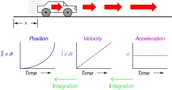 Pin On Speed Velocity And Acceleration
