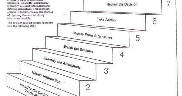diagram of decision making