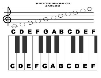 Piano Keyboard With Treble Clef Note Names With Images