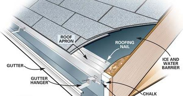 How To Install And Replace Gutters How To Install Gutters Gutters Diy Gutters