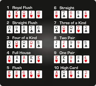 Pin By Buy A New Home In Maryland On Best Online U S Poker Sites Poker Rules And Strategies Poker Hands Poker Hands Rankings Poker Rules