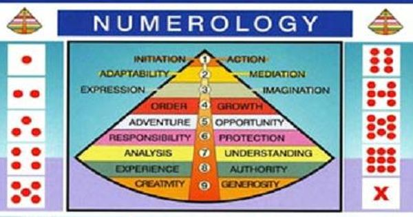 Numerology of 30 picture 1