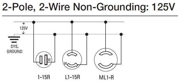 How To Wire 120 Volt Outlet Home Electrical Wiring Electrical Wiring Wire