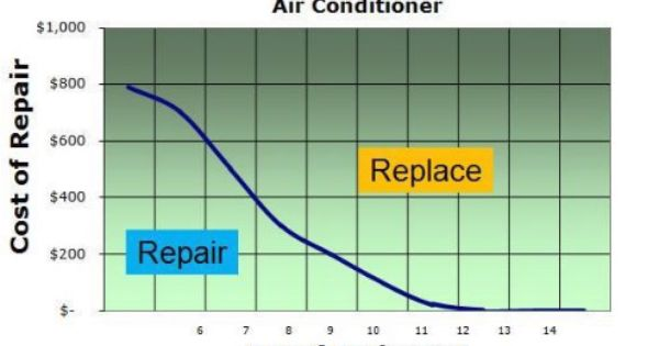 Expensive Ac Repairs Is It Better To Repair Or Replace With Images Ac Repair Air Conditioner Repair Repair
