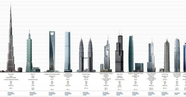 Tallest Skyscraper Buildings Of World Free Hd Desktop Backgrounds Wallpapers Wallpapering Info Burj Khalifa Skyscraper World Wallpaper