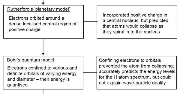 Atomic Models wwwcronodon Physics of Atoms Pinterest Physics - new periodic table energy level electrons