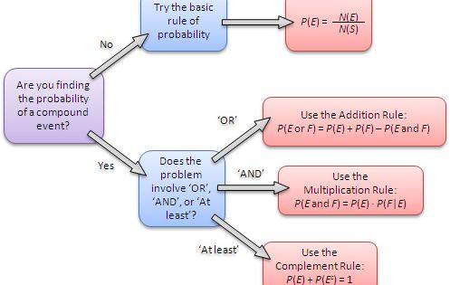 Probability Rules Flowchart Statistics Math Ap Statistics