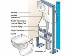 Fixation D Un W C Suspendu Tutoriel Installation Wc Suspendu Wc Suspendu Toilette Suspendu