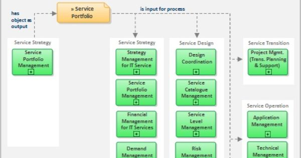 itil service design document template - itil service portfolio definition and information flow