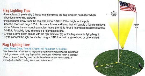 Flag Pole Foundation Detail Http Www Residential
