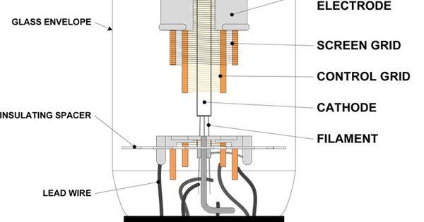 6l6 tube diagram tech stuff pinterest vacuum tube. Black Bedroom Furniture Sets. Home Design Ideas