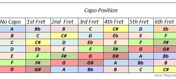 Images for printable guitar capo chart 3online3hotonlinecf